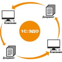 Электронный документооборот становится обязательным атрибутом бизнеса